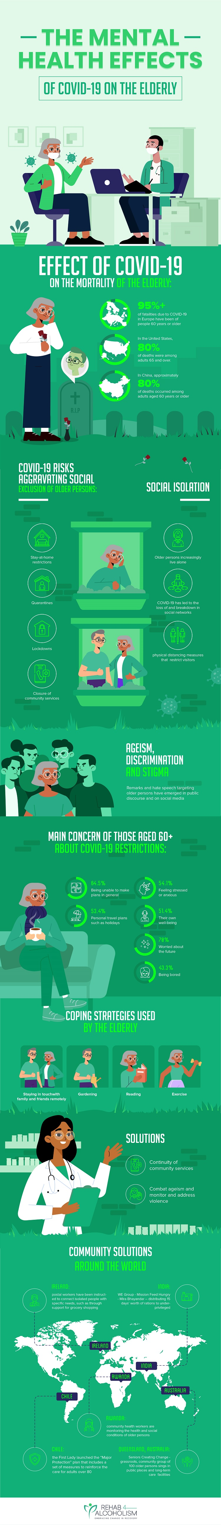 COVID-19 and elderly infographic